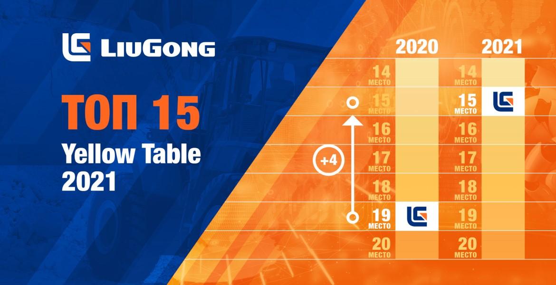 Компания LiuGong заняла 15 место в списке ведущих мировых производителей спецтехники и оборудования по итогам 2020 года